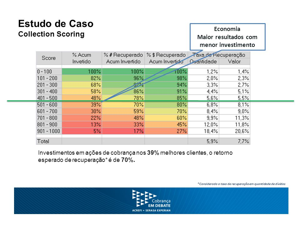 Estudo de Caso Collection Scoring