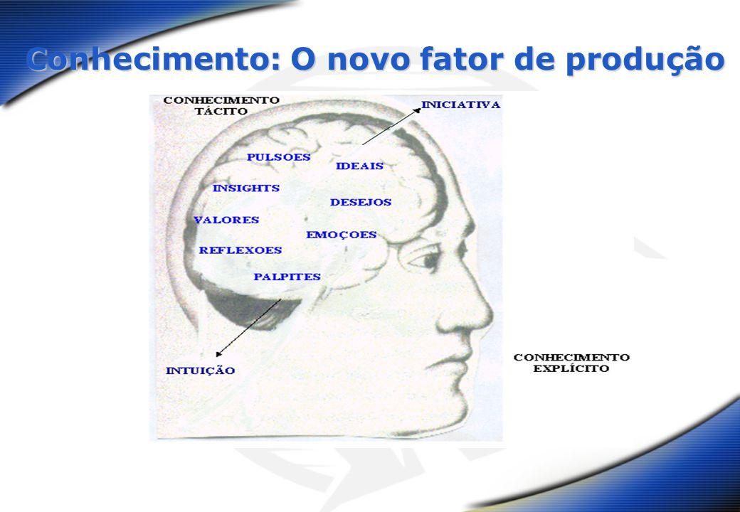 Conhecimento: O novo fator de produção