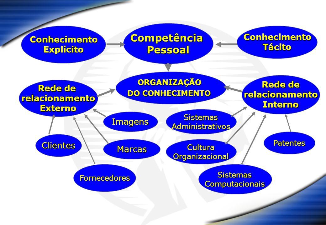 Competência Pessoal Conhecimento Conhecimento Tácito Explícito Rede de