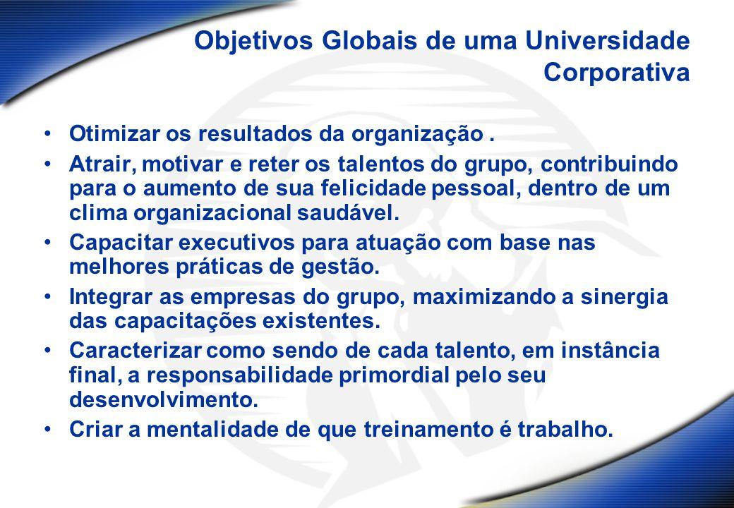 Objetivos Globais de uma Universidade Corporativa
