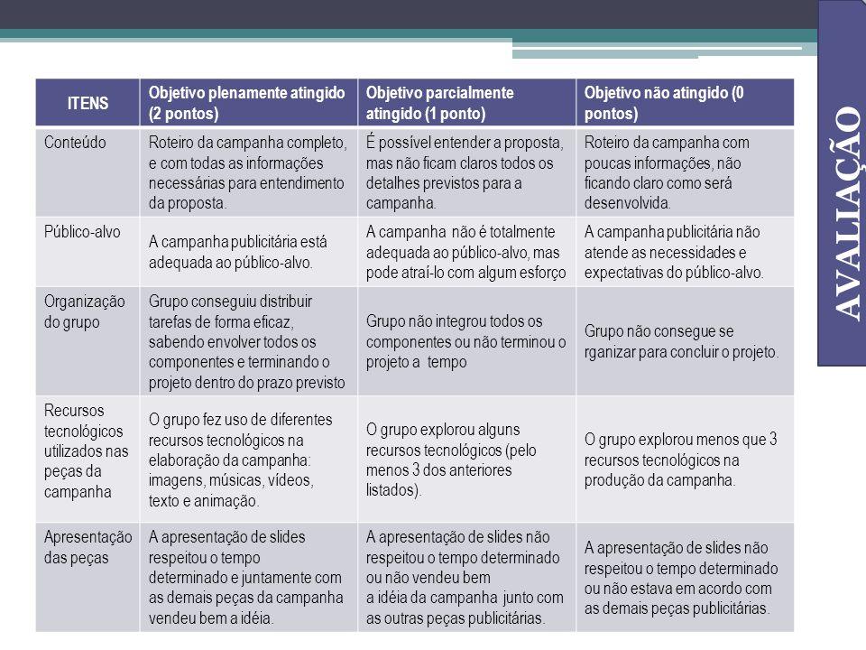 AVALIAÇÃO ITENS Objetivo plenamente atingido (2 pontos)
