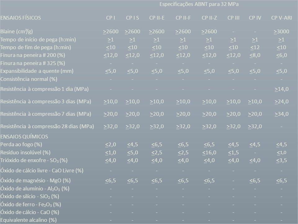 Especificações ABNT para 32 MPa