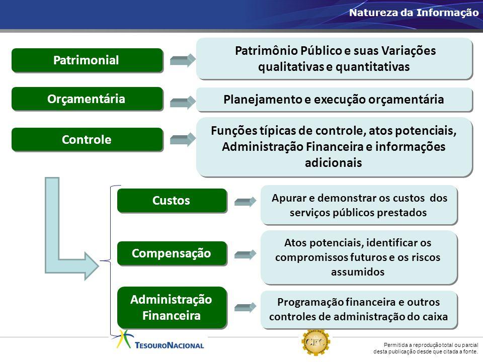 Patrimônio Público e suas Variações qualitativas e quantitativas