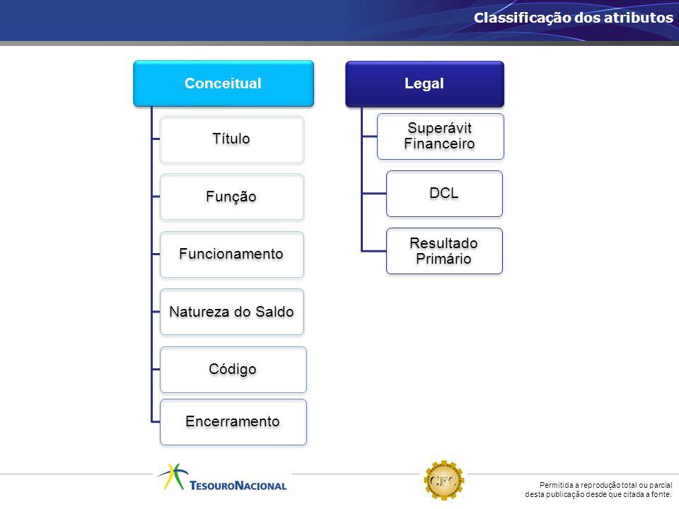 Conceitual Título Função Funcionamento Natureza do Saldo Código