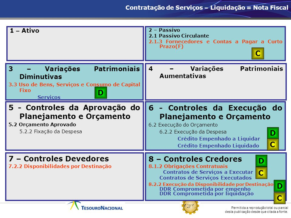 5 - Controles da Aprovação do Planejamento e Orçamento
