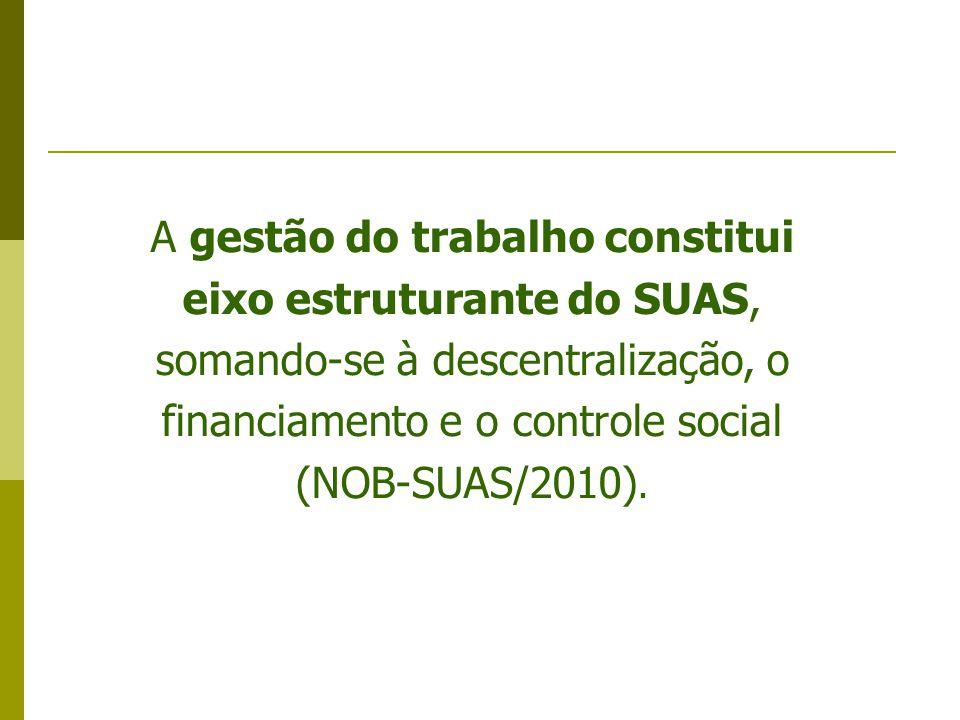 A gestão do trabalho constitui eixo estruturante do SUAS, somando-se à descentralização, o financiamento e o controle social (NOB-SUAS/2010).