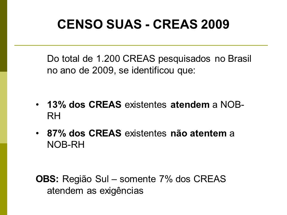 CENSO SUAS - CREAS 2009 Do total de 1.200 CREAS pesquisados no Brasil no ano de 2009, se identificou que: