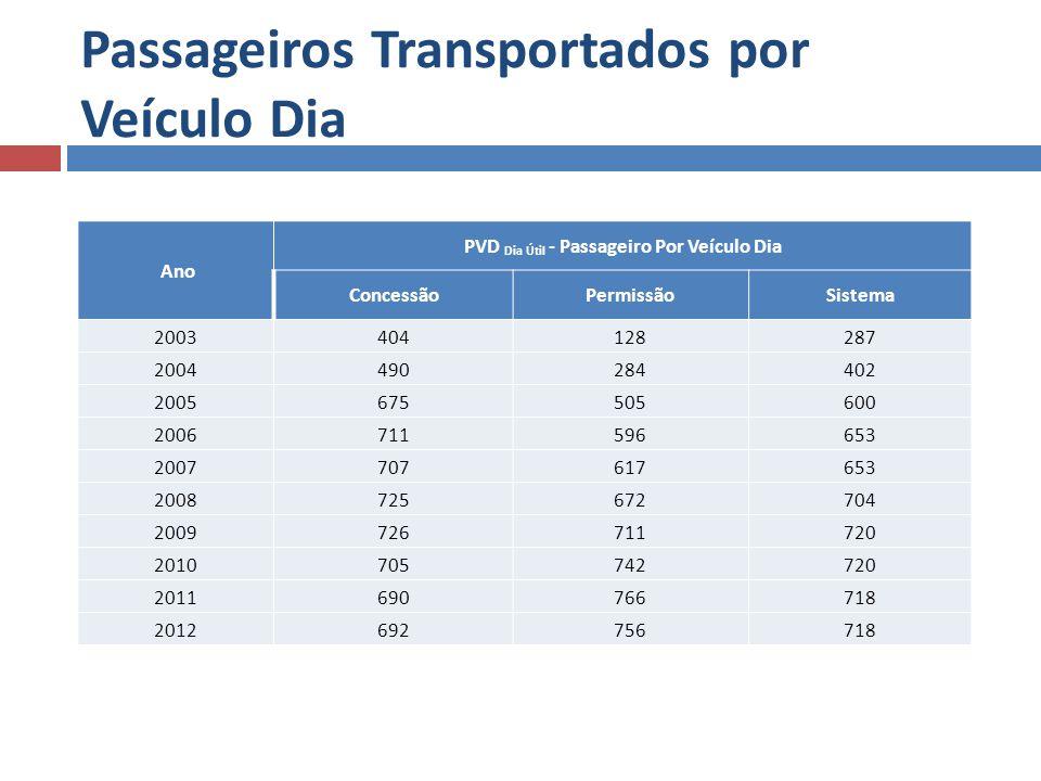 Passageiros Transportados por Veículo Dia