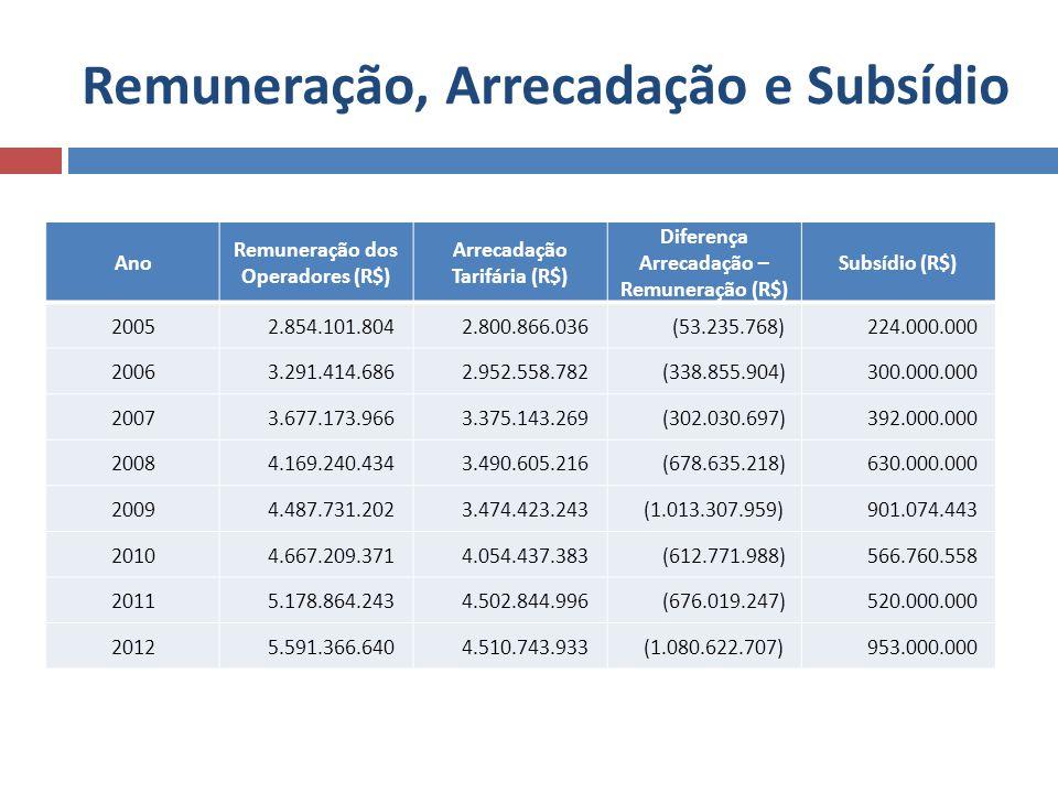 Remuneração, Arrecadação e Subsídio