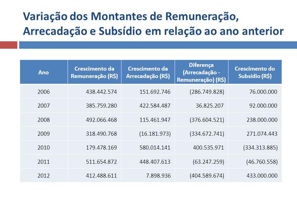 Variação dos Montantes de Remuneração, Arrecadação e Subsídio em relação ao ano anterior