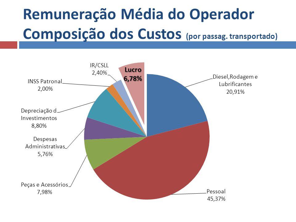 Remuneração Média do Operador Composição dos Custos (por passag