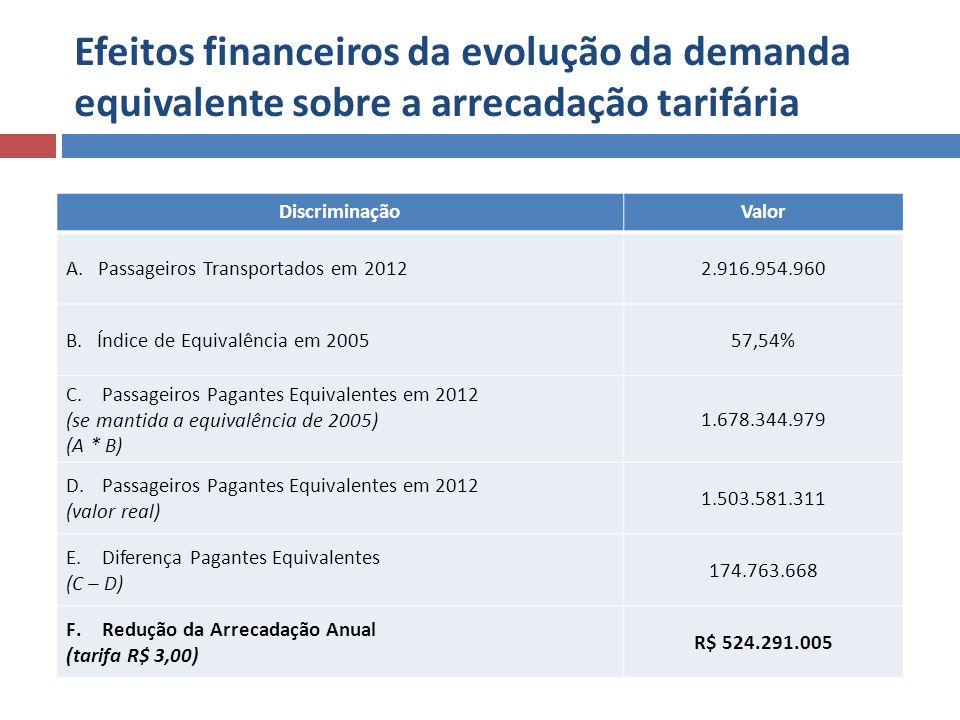 Efeitos financeiros da evolução da demanda equivalente sobre a arrecadação tarifária