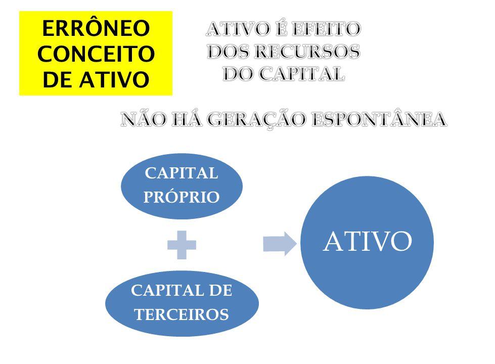 ERRÔNEO CONCEITO DE ATIVO NÃO HÁ GERAÇÃO ESPONTÂNEA