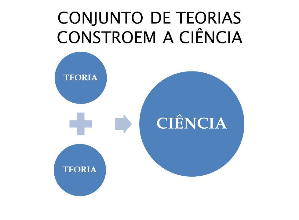 CONJUNTO DE TEORIAS CONSTROEM A CIÊNCIA