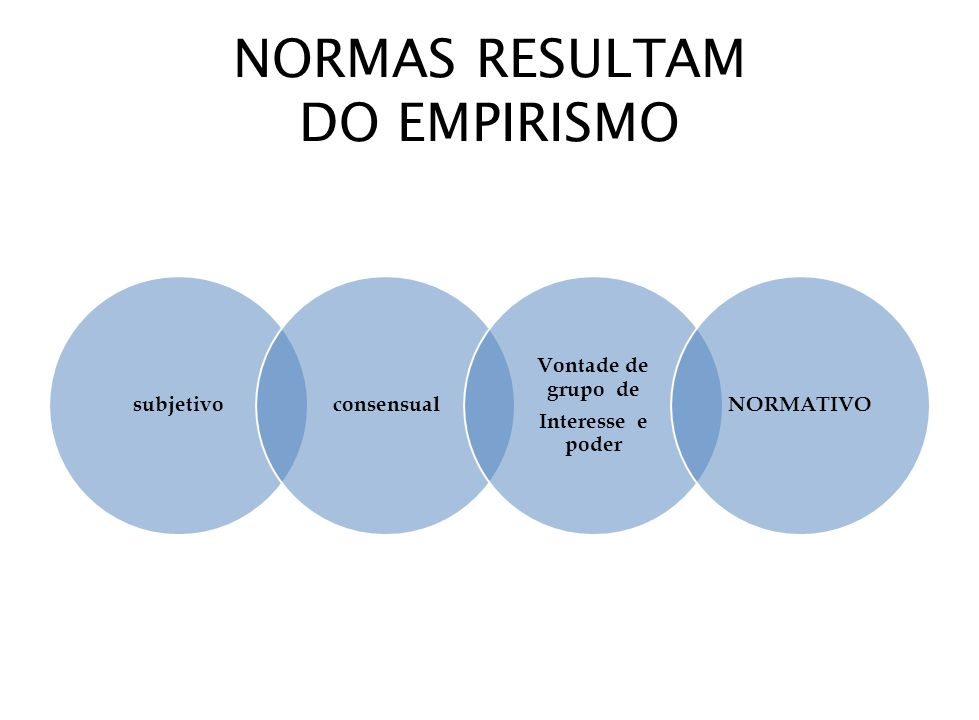 NORMAS RESULTAM DO EMPIRISMO