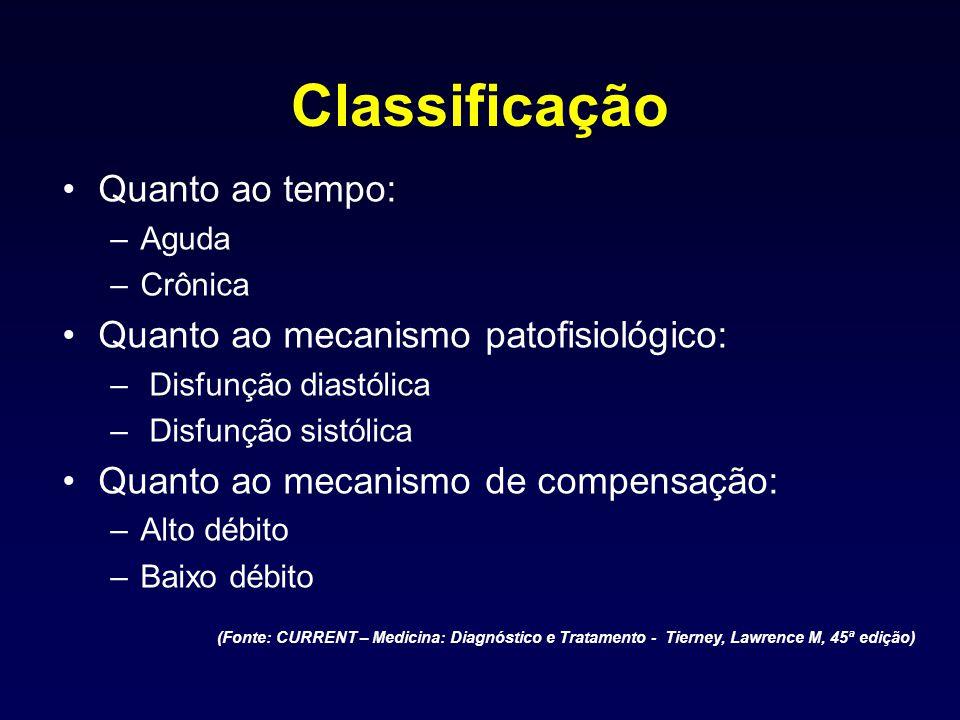 Classificação Quanto ao tempo: Quanto ao mecanismo patofisiológico: