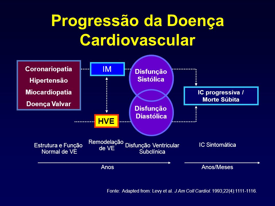 Progressão da Doença Cardiovascular
