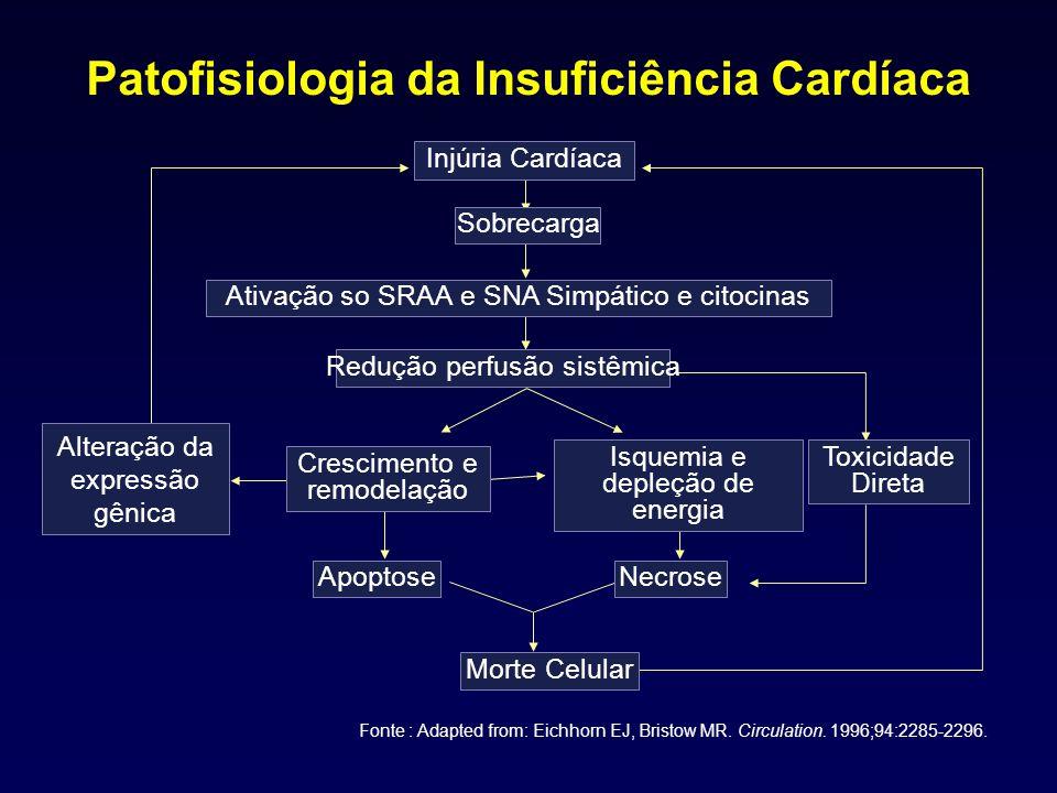 Patofisiologia da Insuficiência Cardíaca