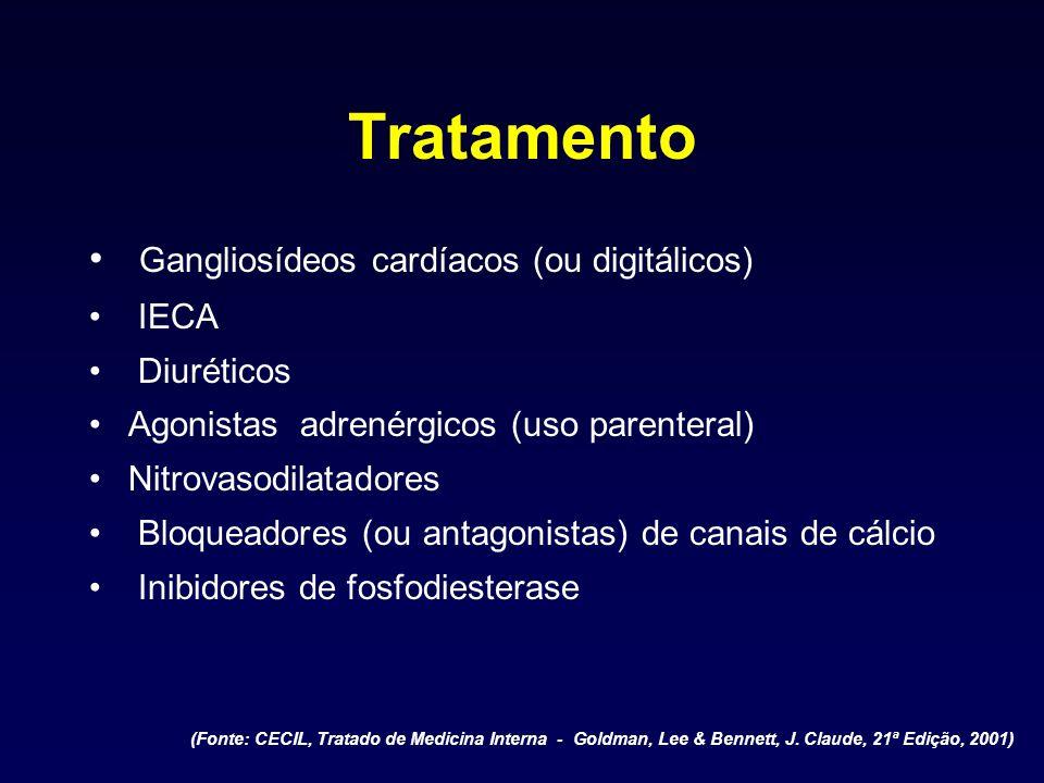 Tratamento Gangliosídeos cardíacos (ou digitálicos) IECA Diuréticos