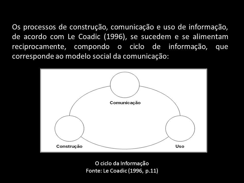 Os processos de construção, comunicação e uso de informação, de acordo com Le Coadic (1996), se sucedem e se alimentam reciprocamente, compondo o ciclo de informação, que corresponde ao modelo social da comunicação: