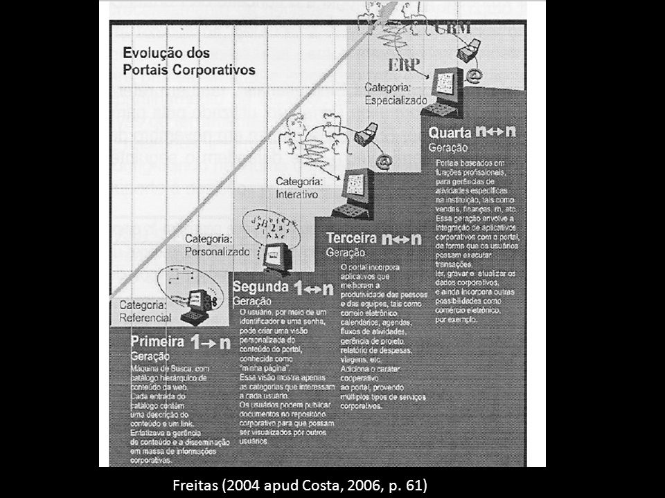 Freitas (2004 apud Costa, 2006, p. 61)
