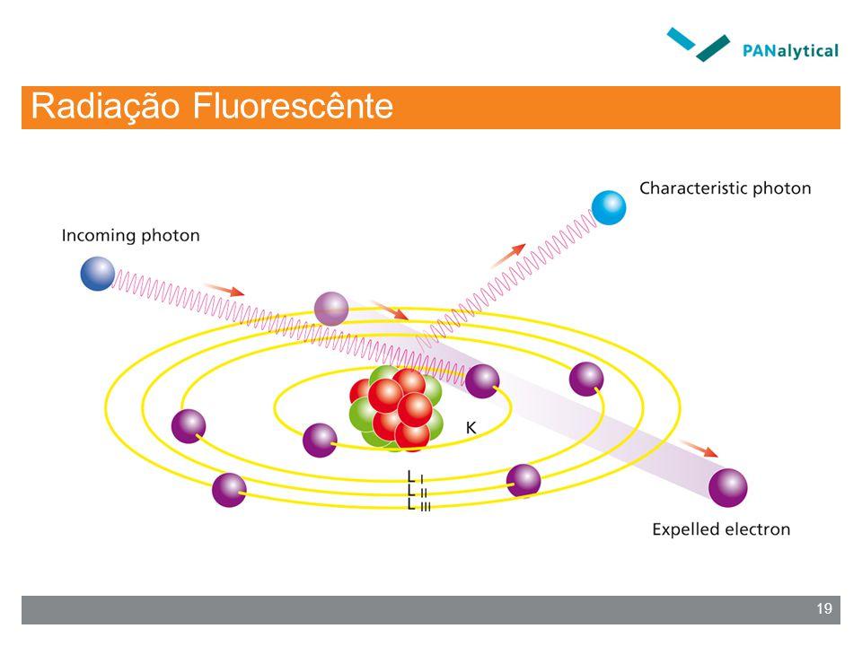Radiação Fluorescênte