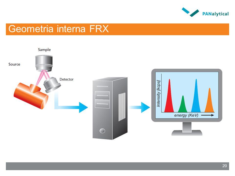 Geometria interna FRX