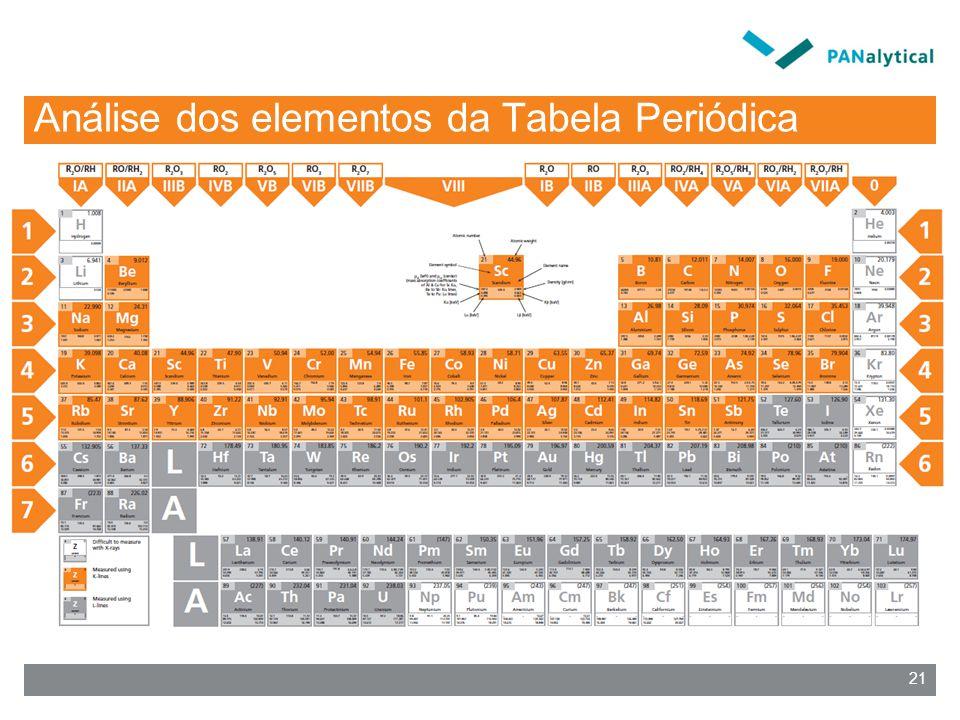 Análise dos elementos da Tabela Periódica