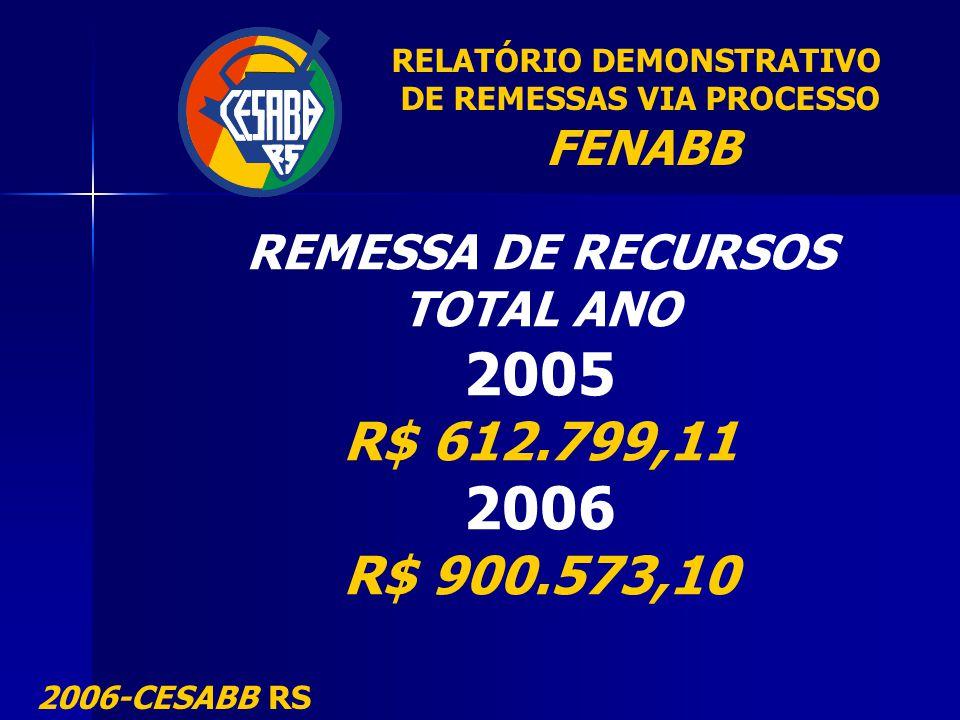 RELATÓRIO DEMONSTRATIVO DE REMESSAS VIA PROCESSO