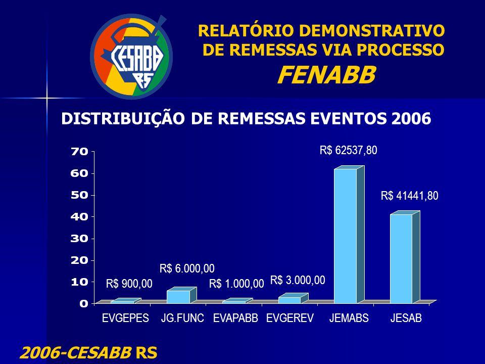 FENABB RELATÓRIO DEMONSTRATIVO DE REMESSAS VIA PROCESSO