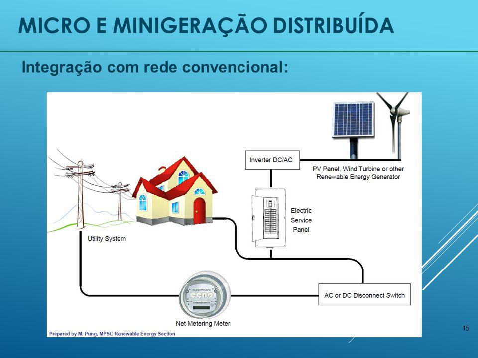Micro e Minigeração Distribuída