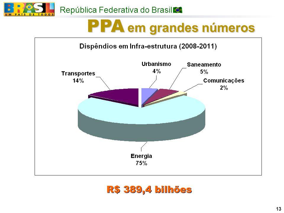 PPA em grandes números R$ 389,4 bilhões