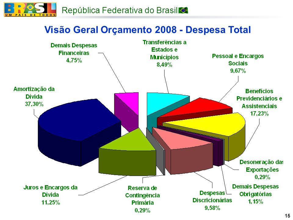 Visão Geral Orçamento 2008 - Despesa Total
