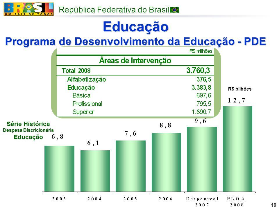 Educação Programa de Desenvolvimento da Educação - PDE