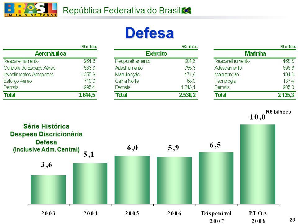 Série Histórica Despesa Discricionária Defesa (inclusive Adm. Central)