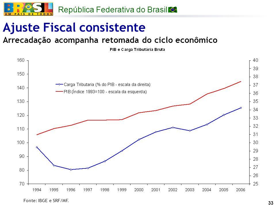 Ajuste Fiscal consistente