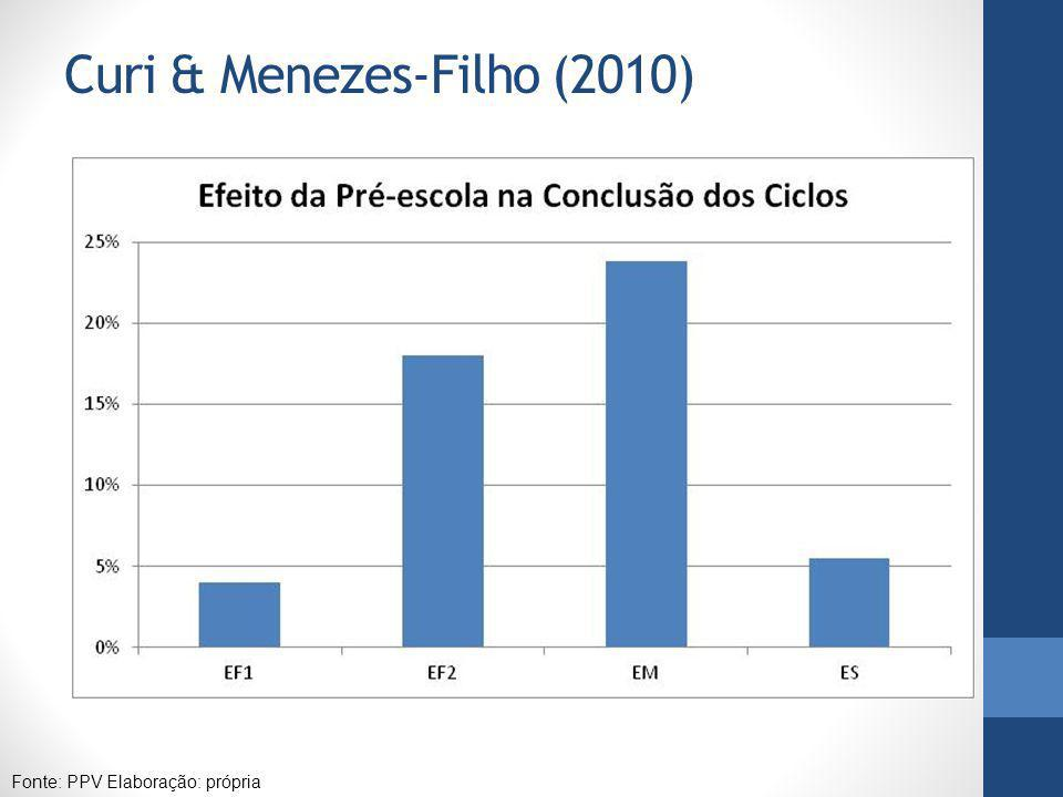 Curi & Menezes-Filho (2010)