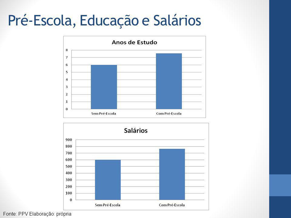Pré-Escola, Educação e Salários