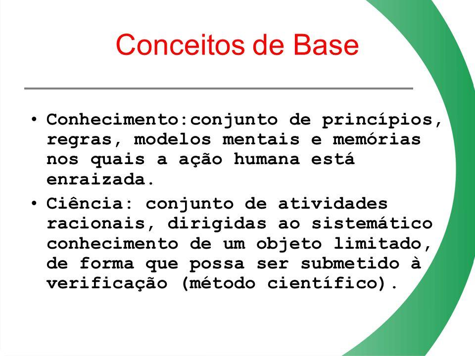 Conceitos de Base Conhecimento:conjunto de princípios, regras, modelos mentais e memórias nos quais a ação humana está enraizada.