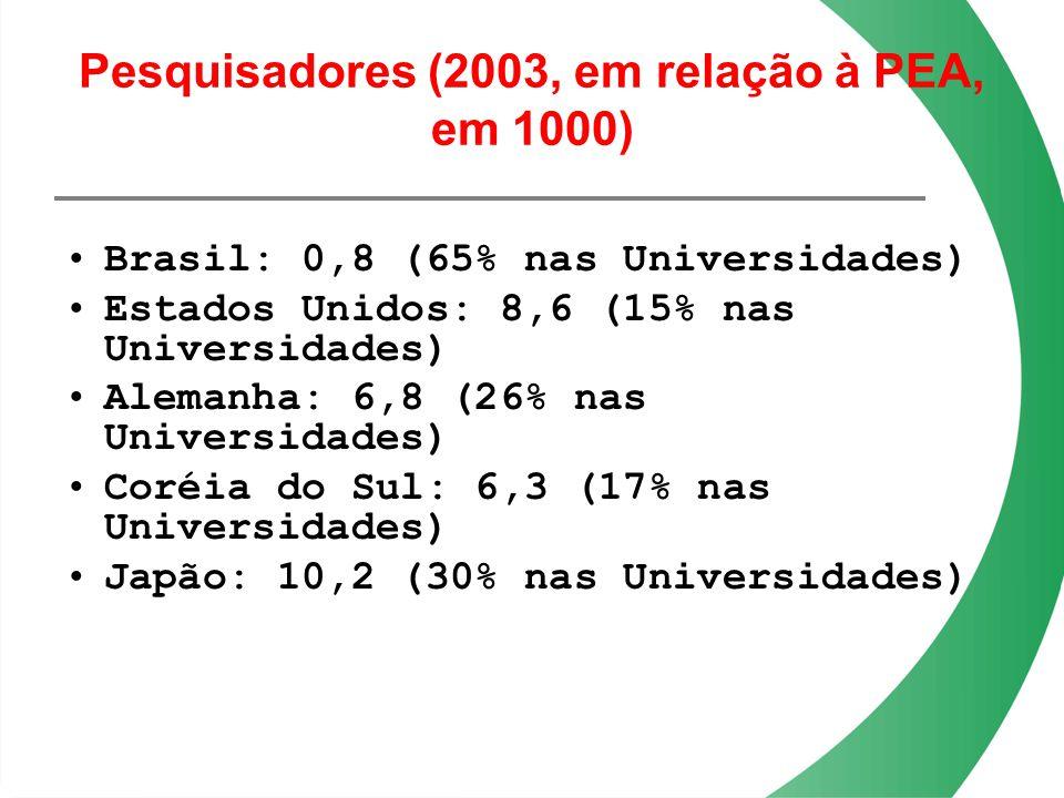 Pesquisadores (2003, em relação à PEA, em 1000)