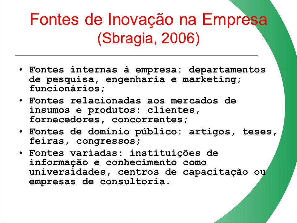 Fontes de Inovação na Empresa (Sbragia, 2006)
