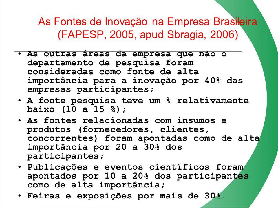 As Fontes de Inovação na Empresa Brasileira (FAPESP, 2005, apud Sbragia, 2006)