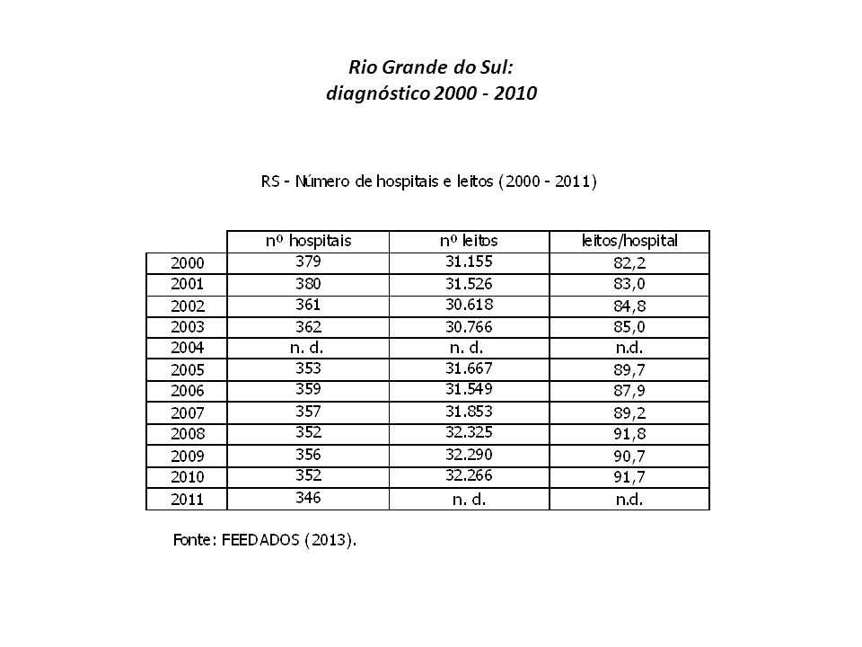 Rio Grande do Sul: diagnóstico 2000 - 2010