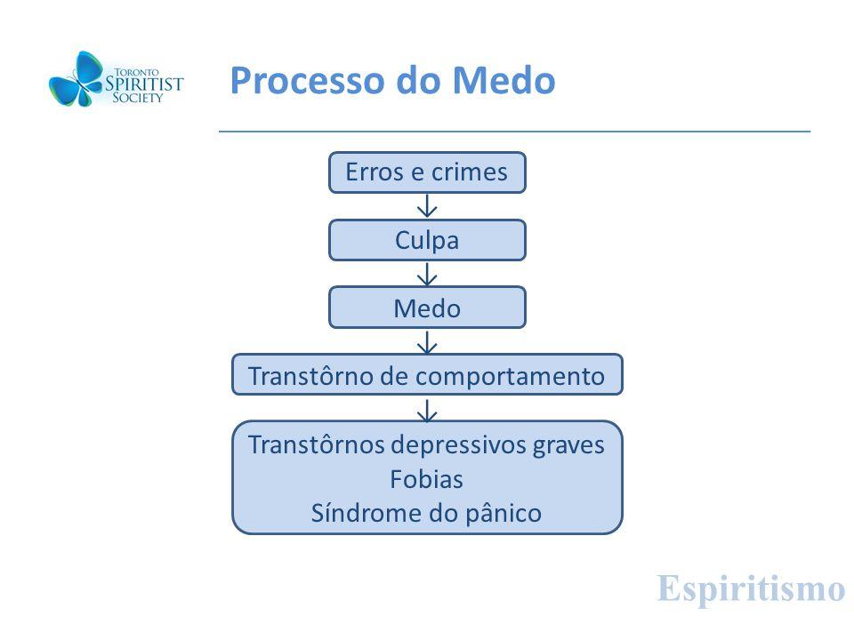 Processo do Medo Espiritismo Erros e crimes ↓ Culpa Medo
