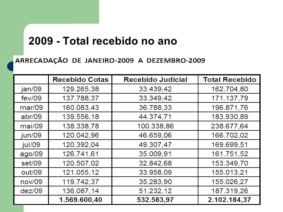 2009 - Total recebido no ano