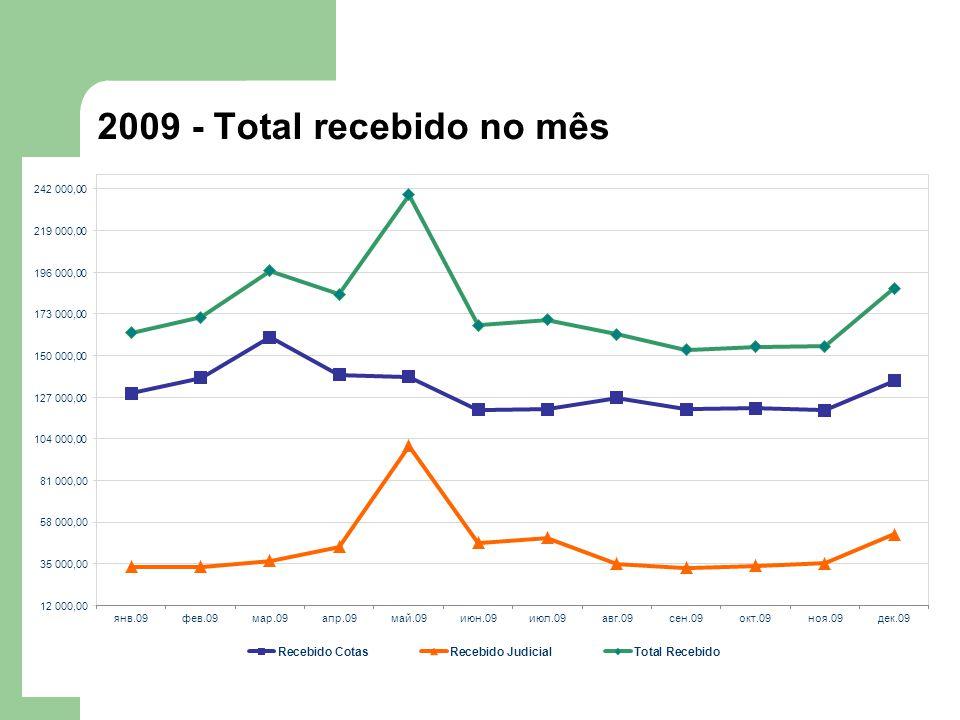 2009 - Total recebido no mês