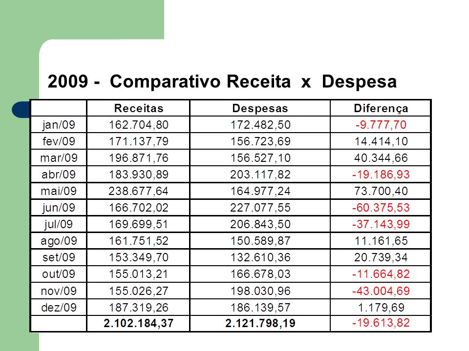 2009 - Comparativo Receita x Despesa