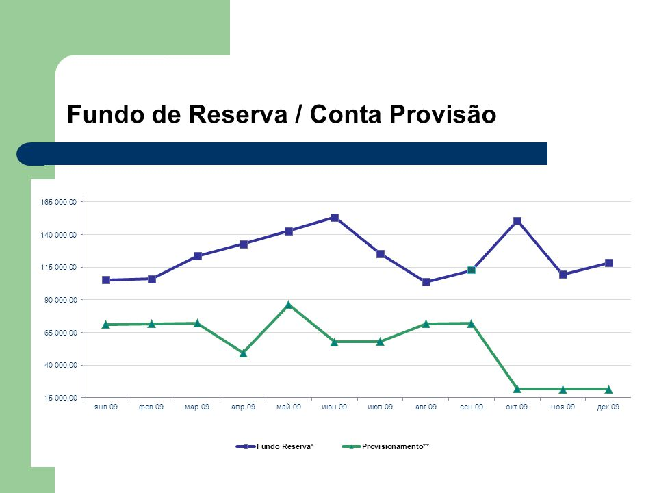 Fundo de Reserva / Conta Provisão