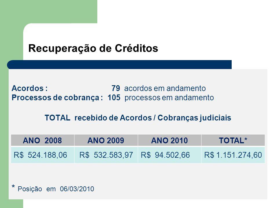 Recuperação de Créditos