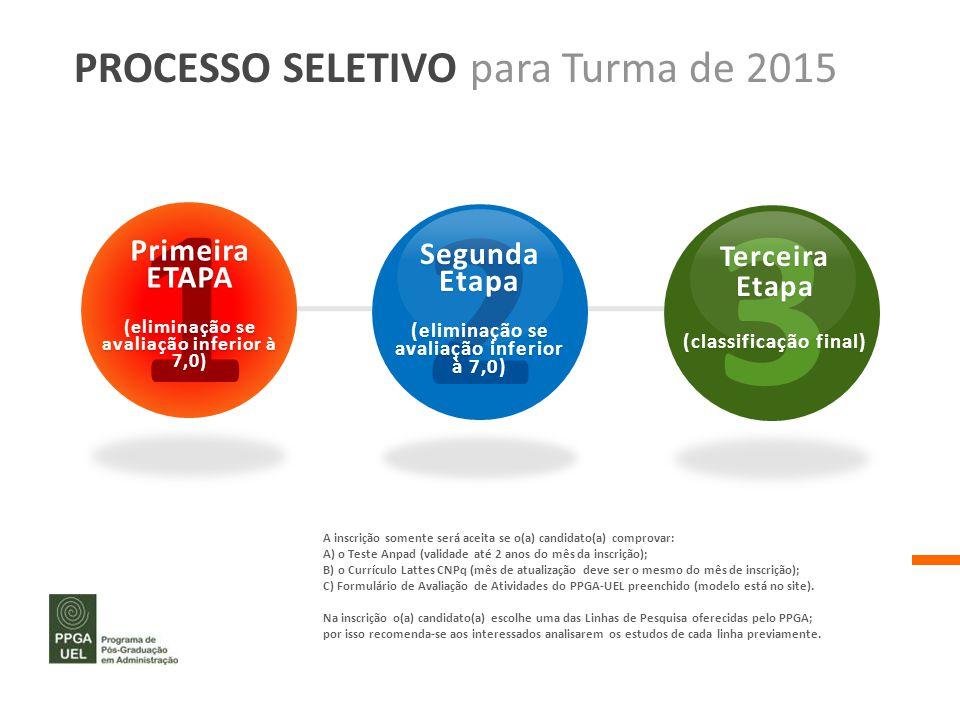 1 2 3 PROCESSO SELETIVO para Turma de 2015 Primeira Segunda Etapa